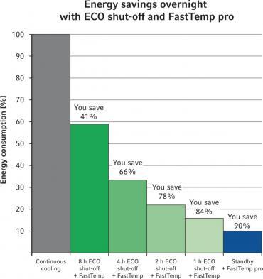 Centrifug_Eppendorf_5430_5430R_energibesparingar-med-ECO-shut-off-och-fast-temp-pro