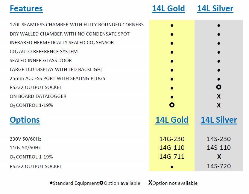 CO2-inkubator_GS-Biotech_14L-Gold_egenskaper-tillval