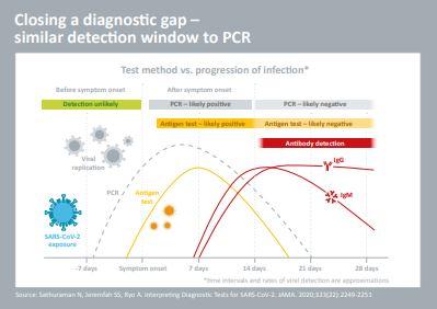 NADAL® COVID-19 Antigen snabbtest - fyller ett diagnostiskt gapp