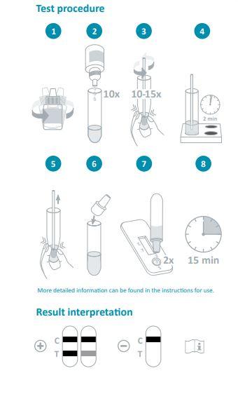 NADAL® COVID-19 Ag snabbtest - hur man utför testen