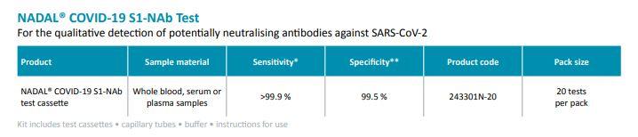 Neutralizing-antibody-test-NADAL®-COVID-19-S1-NAb-Test-fran-tyska-Nal-von-minden-1