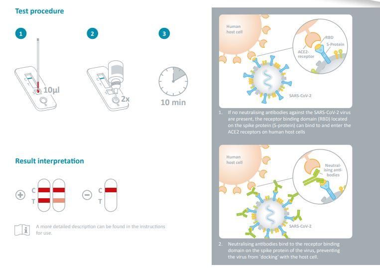 Neutralizing-antibody-test-NADAL®-COVID-19-S1-NAb-Test-fran-tyska-Nal-von-minden-2