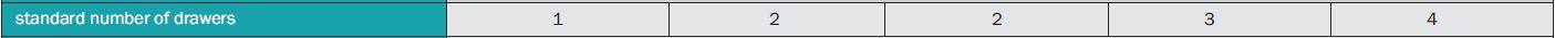 Antal lådor eller hyllor som kommer med som standard till Caldera värmeskåp
